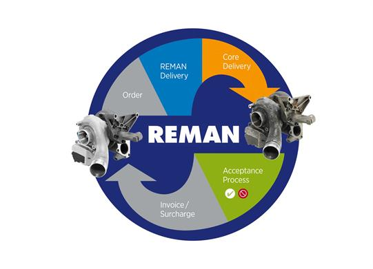 Turbo REMAN Circle
