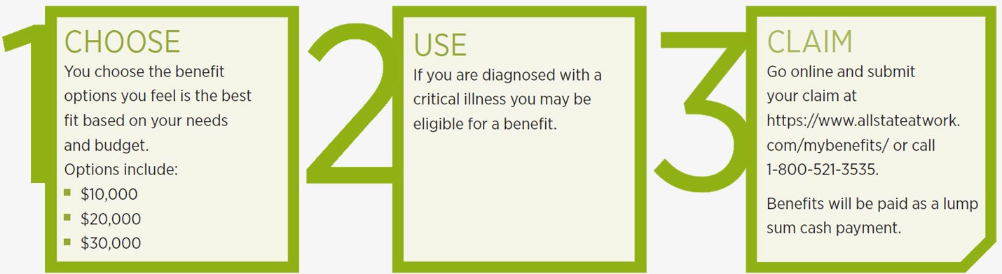 How Critical Illness Insurance Works